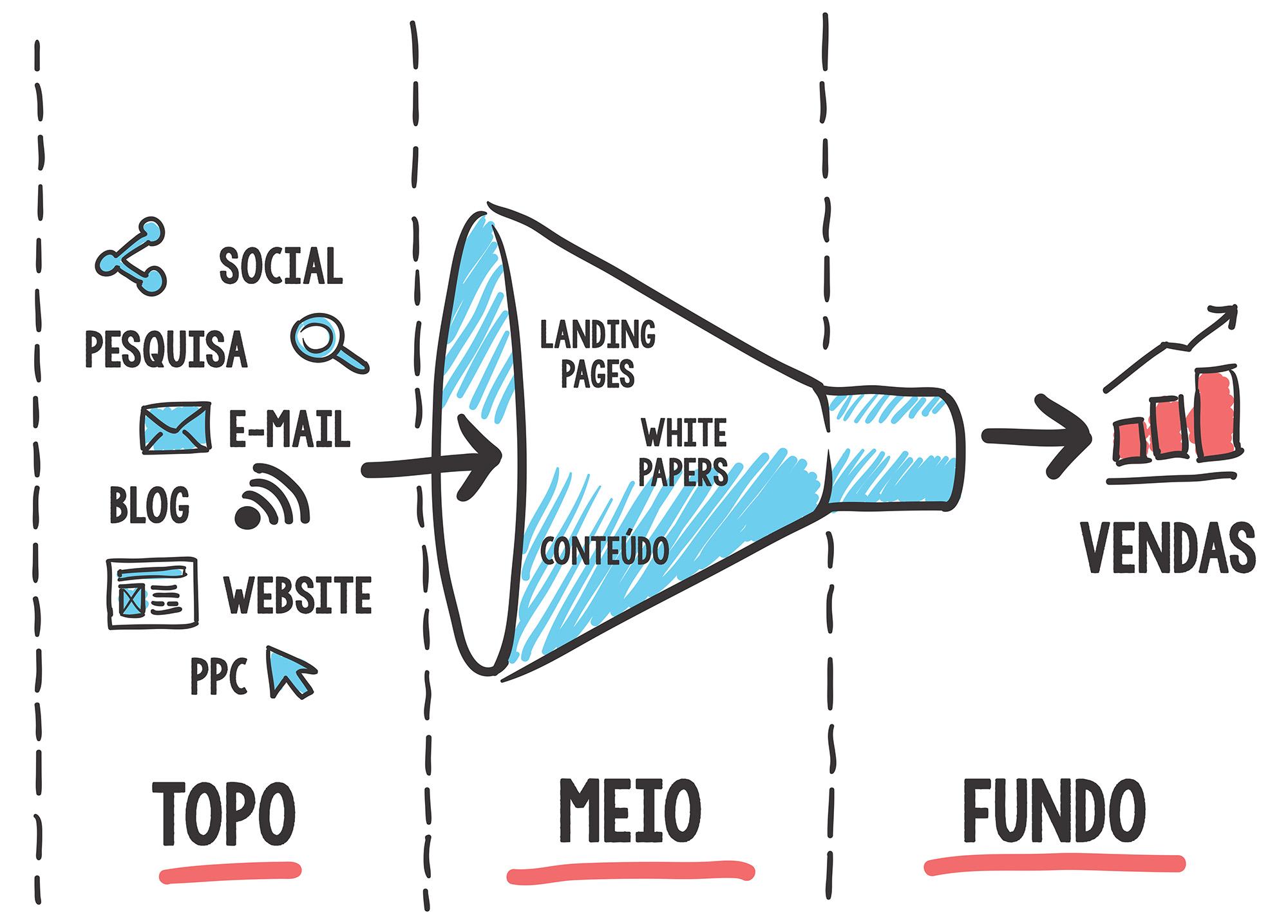 Por que o Inbound Marketing não é para todo mundo?